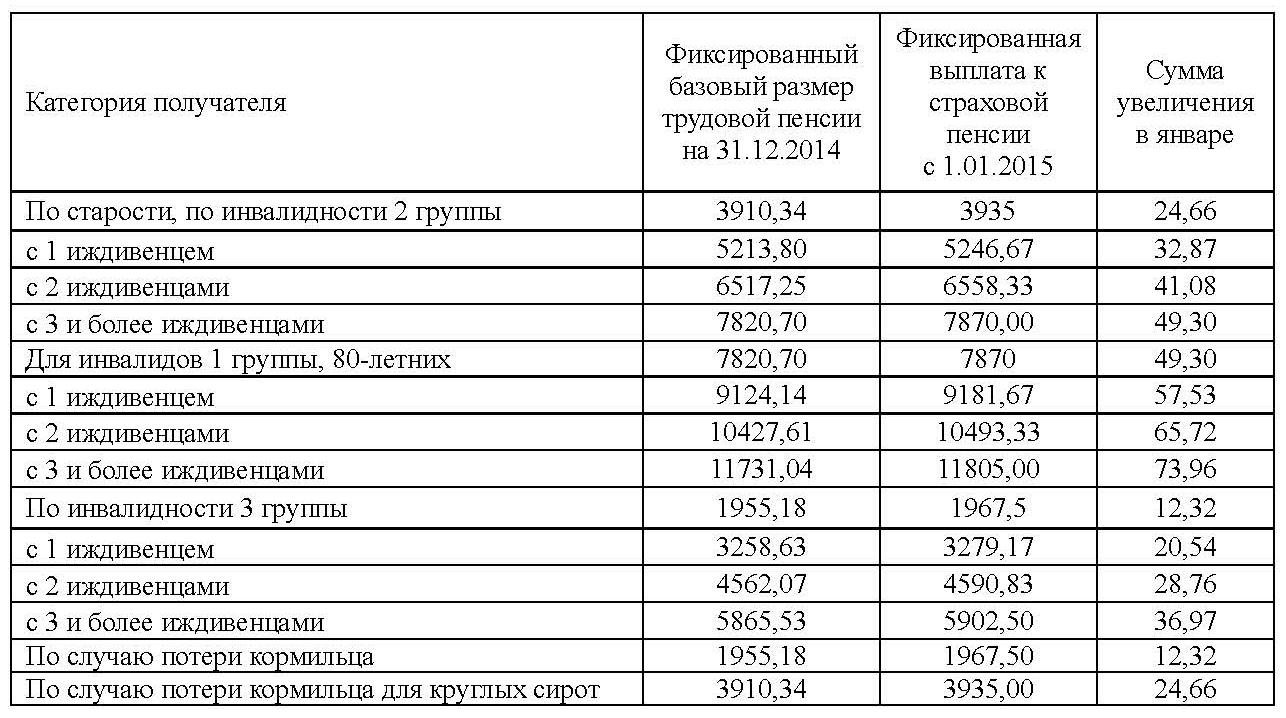 Доплата к пенсии за особые заслуги перед украиной